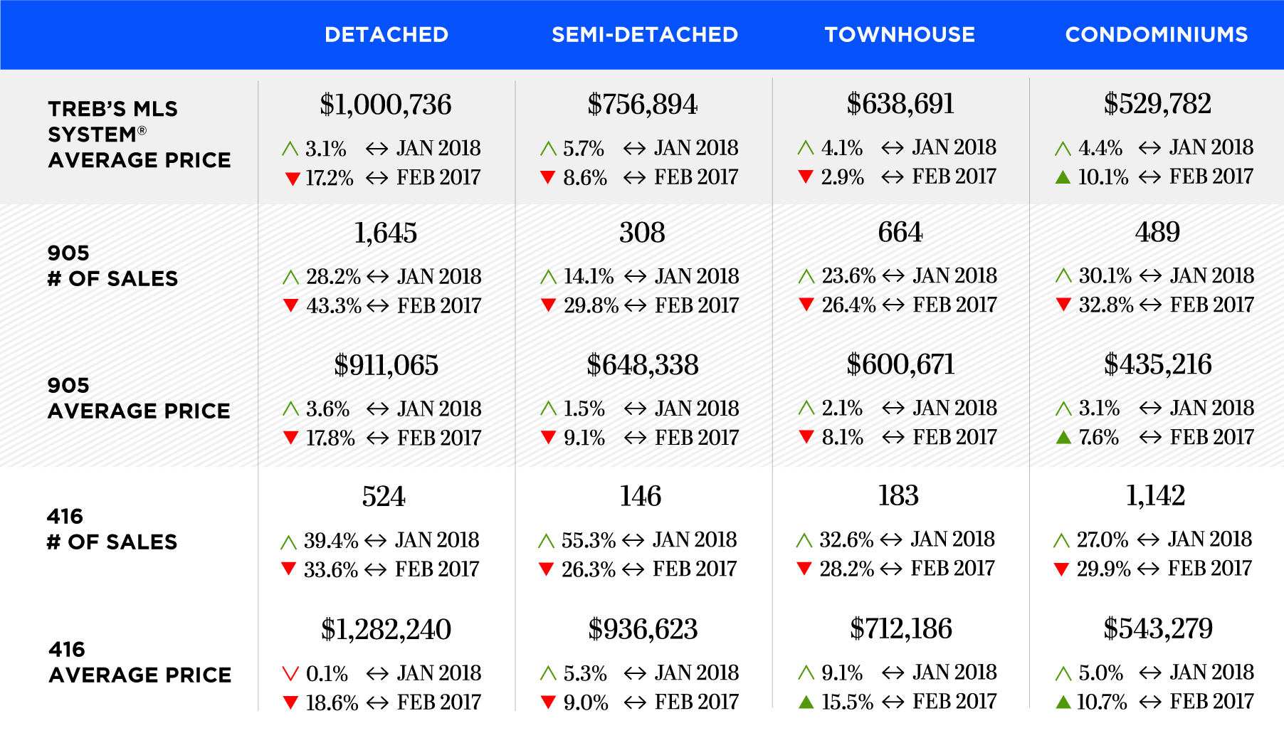 GTA Sales & Average Price by Home Type -February2018