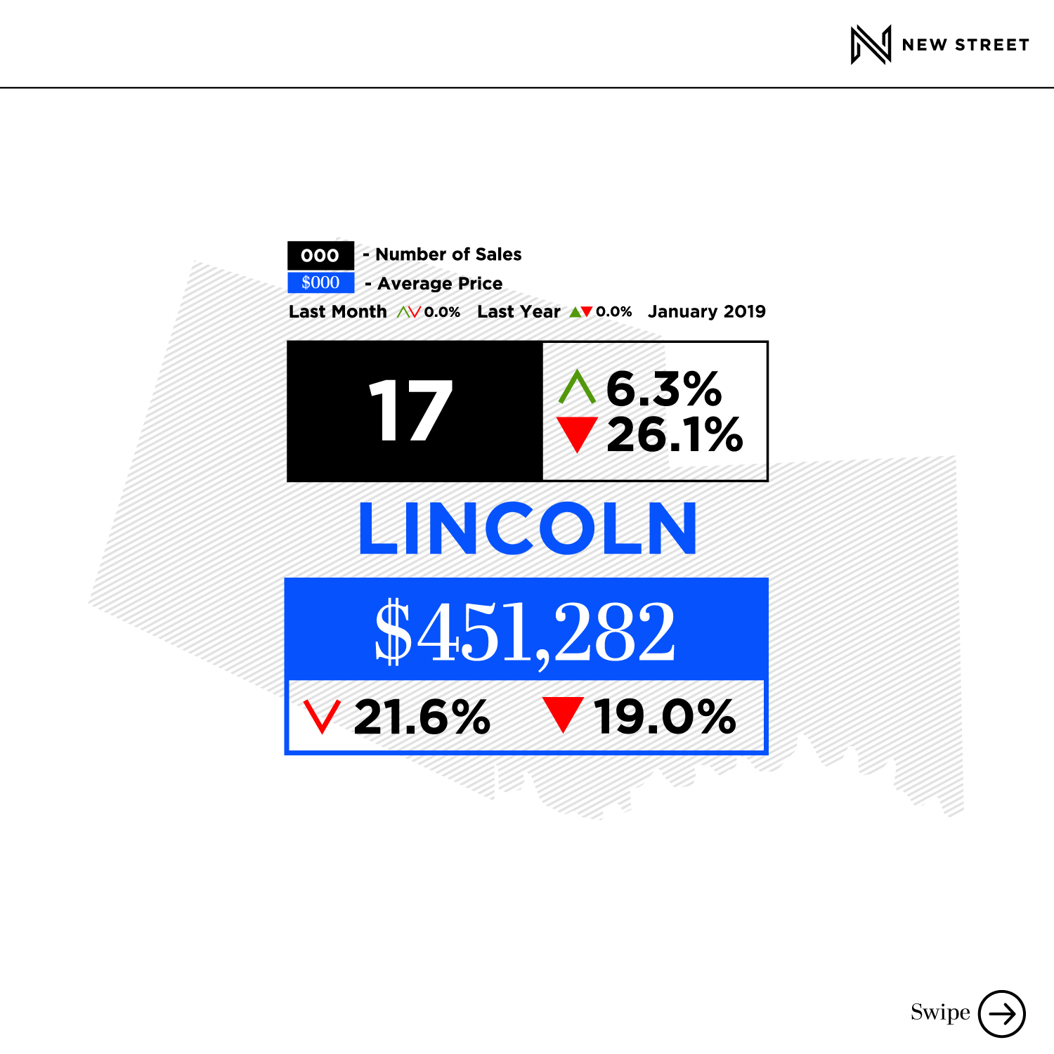 January 2019 Lincoln Real Estate Stats