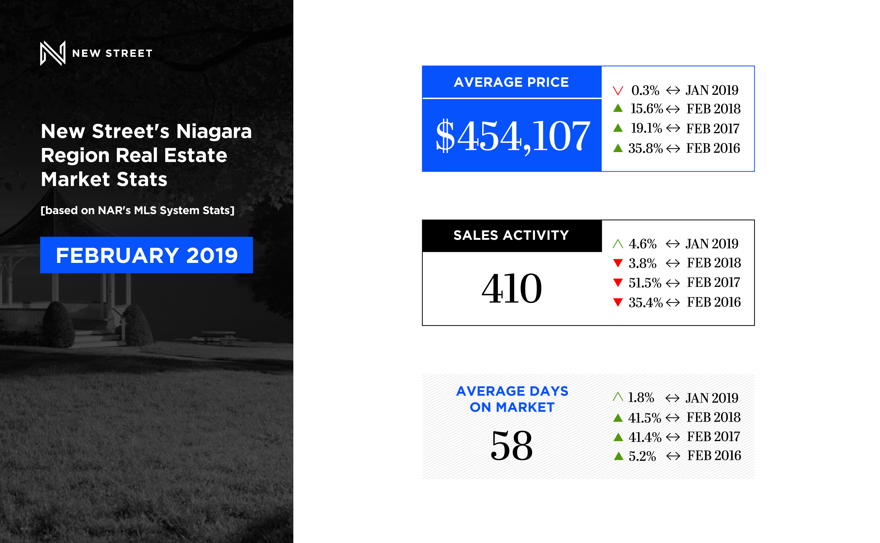 February 2019 // Niagara Region Real Estate Market Report